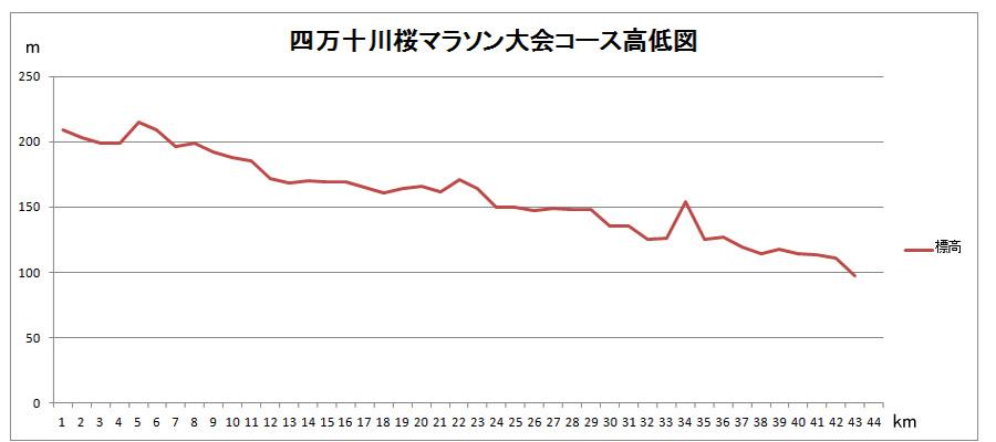 桜マラソンコース高低図